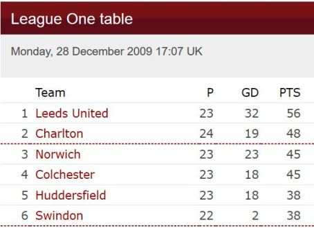 League1Table_Dec2009